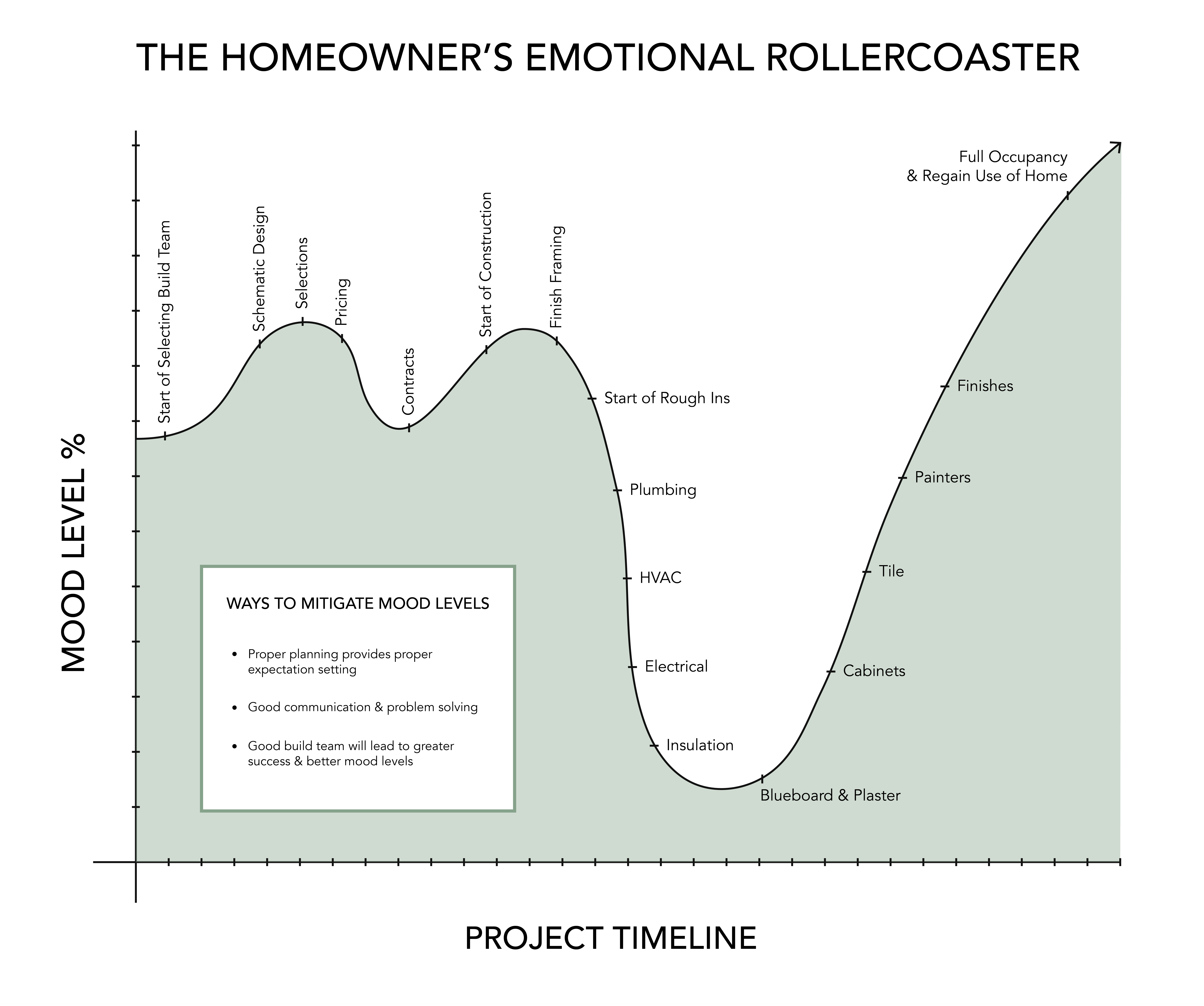 homeowner's emotional rollercoaster in home renovation